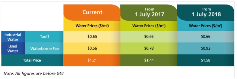 Industrial water prices for current, July 2017 and July 2018