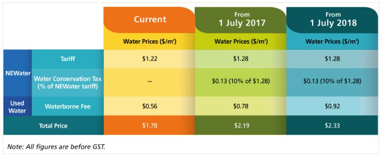 New water prices for current, July 2017 and July 2018
