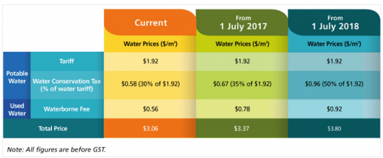 Potable water prices for shipping customers on current, July 2017 and July 2018