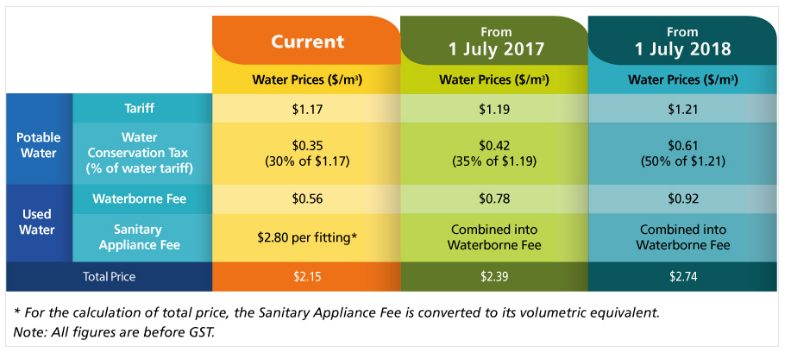 Potable water prices for current, July 2017 and July 2018